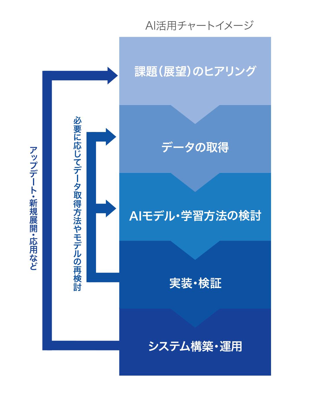 AI活用チャートイメージ